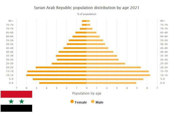 Syria Population Distribution by Age