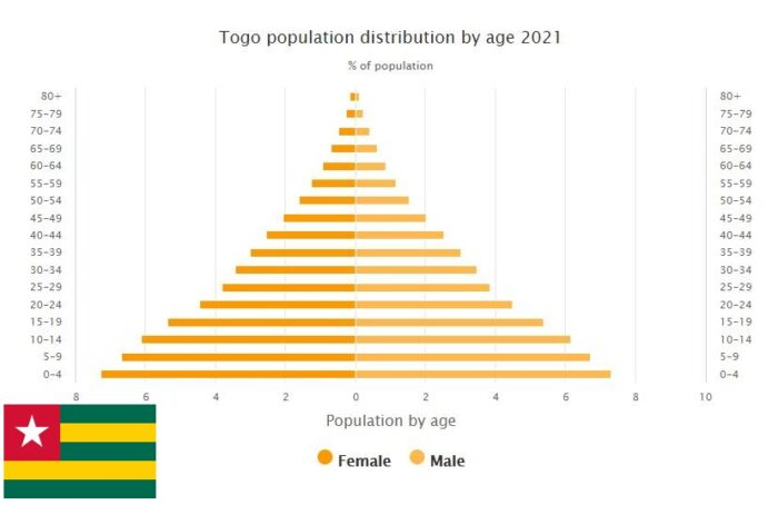 Togo Population Distribution by Age