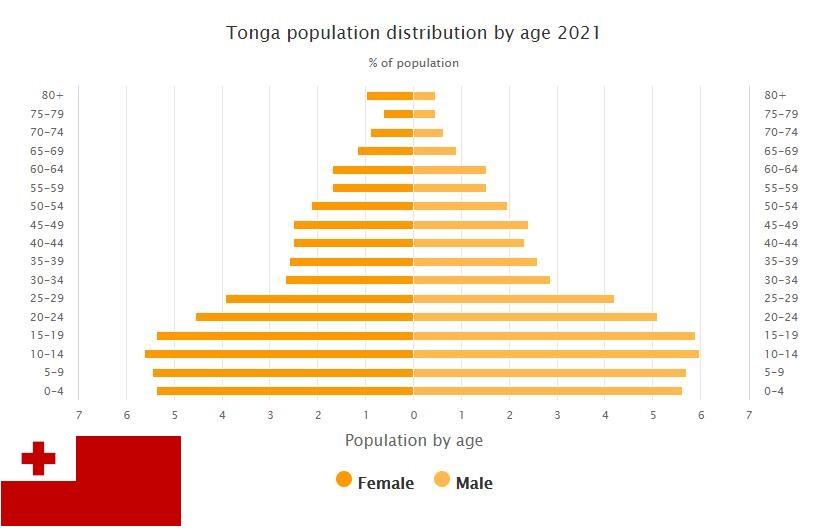 Tonga Population Distribution by Age