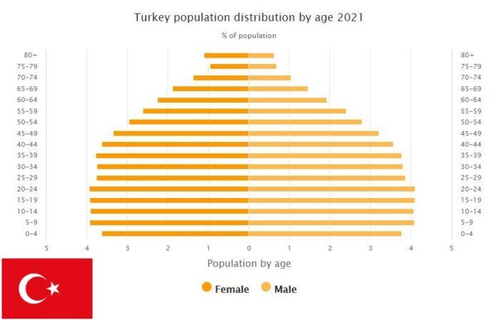Turkey Population Distribution by Age