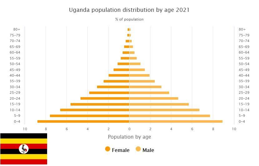 Uganda Population Distribution by Age