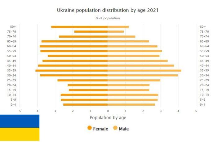 Ukraine Population Distribution by Age
