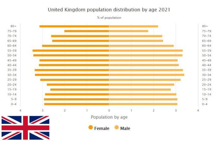 United Kingdom Population Distribution by Age