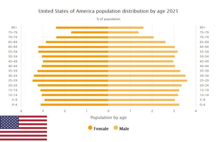 United States Population Distribution by Age