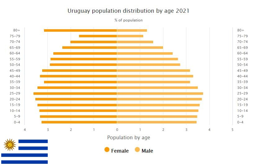 Uruguay Population Distribution by Age