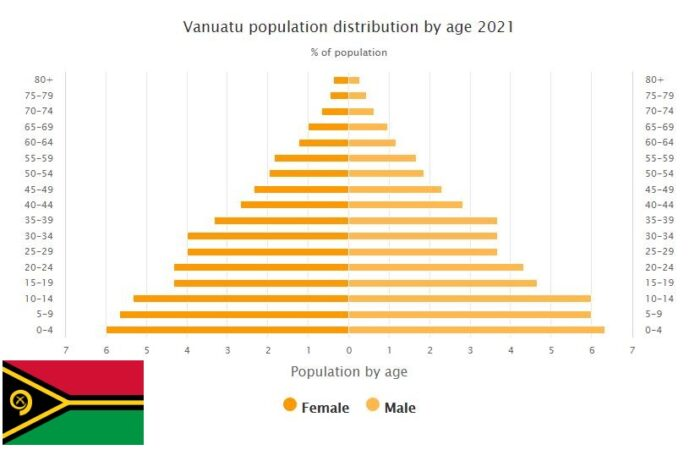 Vanuatu Population Distribution by Age