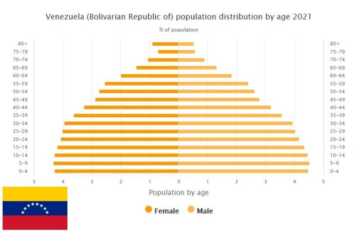 Venezuela Population Distribution by Age